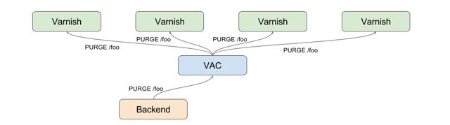 VAC-broadcasted purge