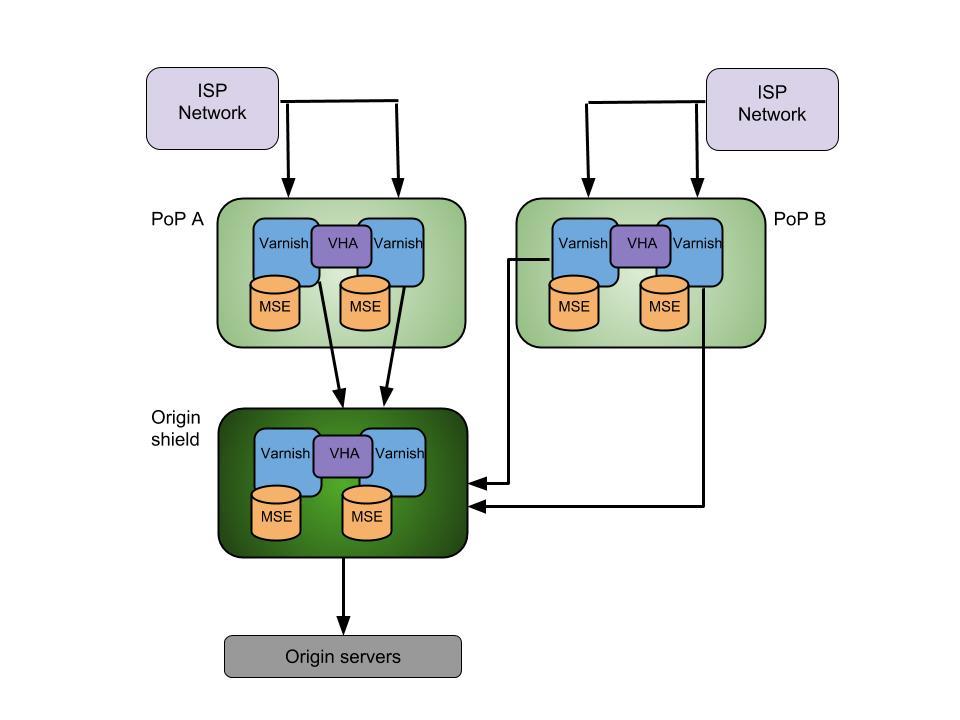 CDN_two_layers (1)