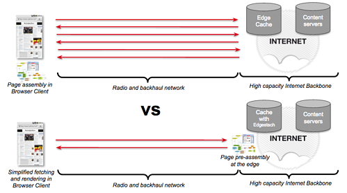 How Edgestash works_Varnish Plus mobile.png
