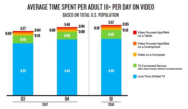 Nielsen average time spent per day on video