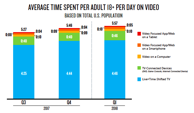 Nielsen average time spent per day on video