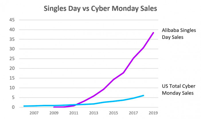 Accenture Singles Day v Cyber Monday sales revenue