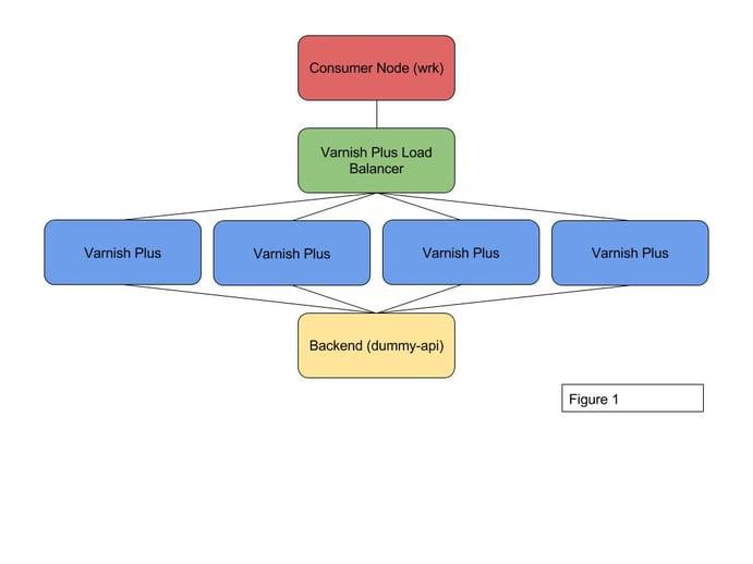 Varnish High Availability Benchmarks-1.jpg