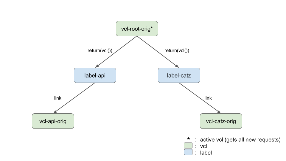 Simple vcl/label tree