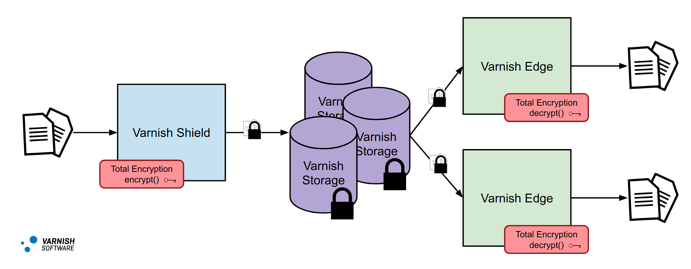 Total Encryption CDN 3 Tier