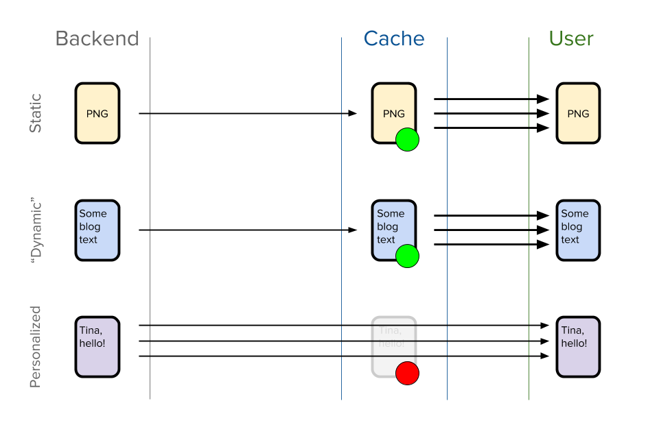 Traditional caching